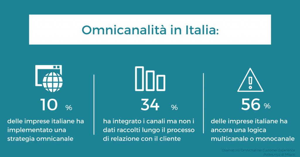 analisi nel punto vendita è ancora alle prime armi in italia